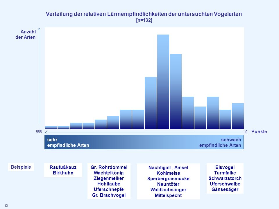 Verteilung der relativen Lärmempfindlichkeiten der untersuchten Vogelarten [n=132]